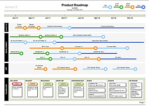 Product Roadmap shows Timeline, Workstreams and Dashboard