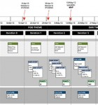The Agile Release Plan Template clearly shows Agile workstreams working towards an MVP