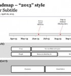 The Product Roadmap template