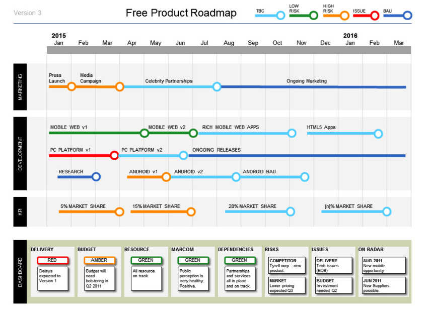 Product Road Map Template Powerpoint - Company roadmap template